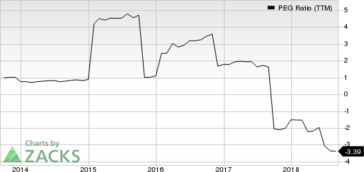 RenaissanceRe Holdings Ltd. PEG Ratio (TTM)