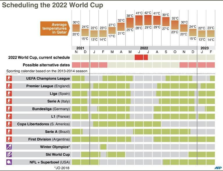 Table showing the main sporting events around the 2022 Qatar World Cup