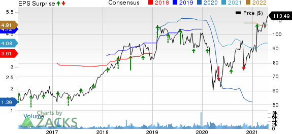 Columbia Sportswear Company Price, Consensus and EPS Surprise
