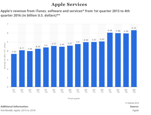 apple diversification There's something in apple's dna that forces it to grow using  but despite 70  acquisitions has failed to diversify its revenue stream, still getting.