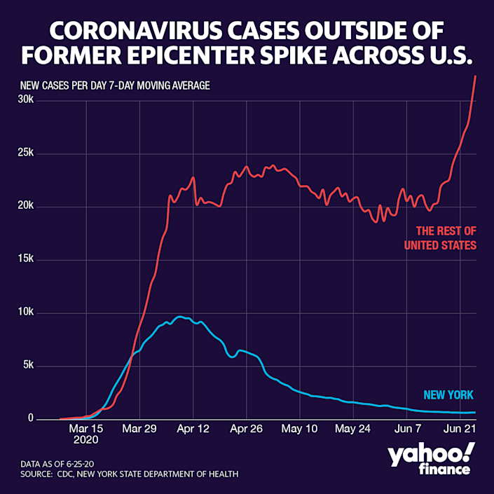 The number of coronavirus cases outside New York are skyrocketing. (Graphic: David Foster/Yahoo Finance)