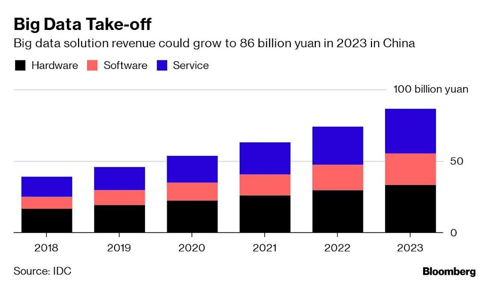 China's Biggest Startups Ditch Oracle and IBM for Home-Made Tech