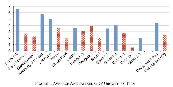 Average annualized GDP growth is stronger under Democratic presidents than Republicans, as this chart of their terms shows.