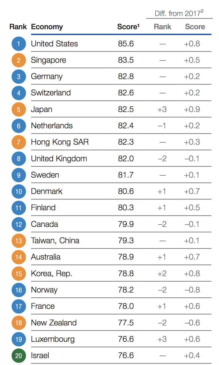 Table: WEF