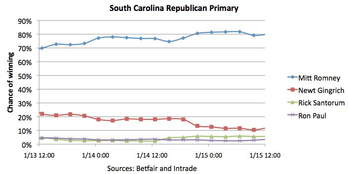 Candidates' chances of winning the South Carolina Republican primary, as of 1/15/2012