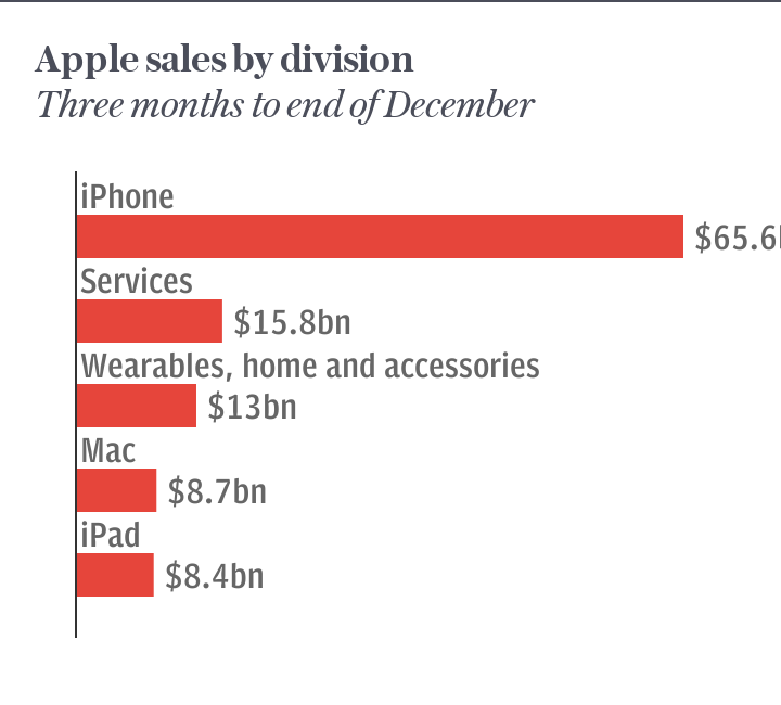 Apple sales by division