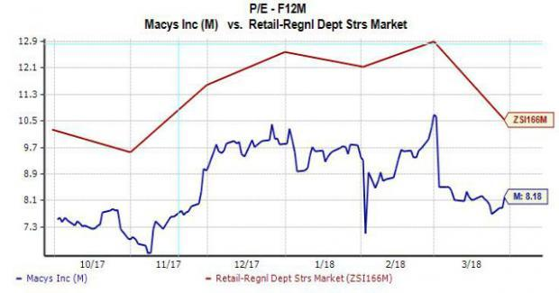 Shares of Macy's (M) popped over 1.5% on Thursday to inch closer to their 52-week high as investors begin to assess the possibility of a brighter future for the much-maligned retailer.