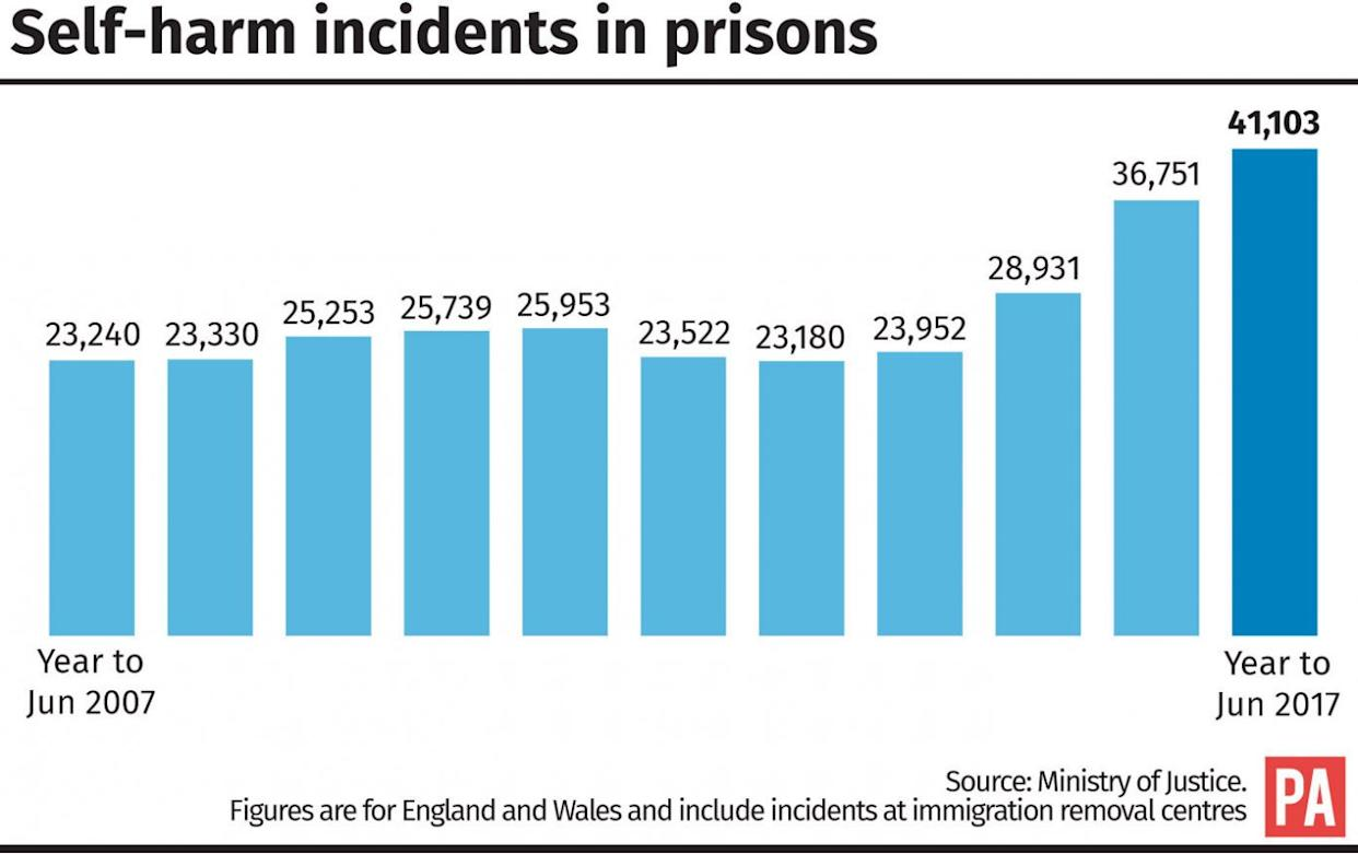 Self-harm incidents in prisons