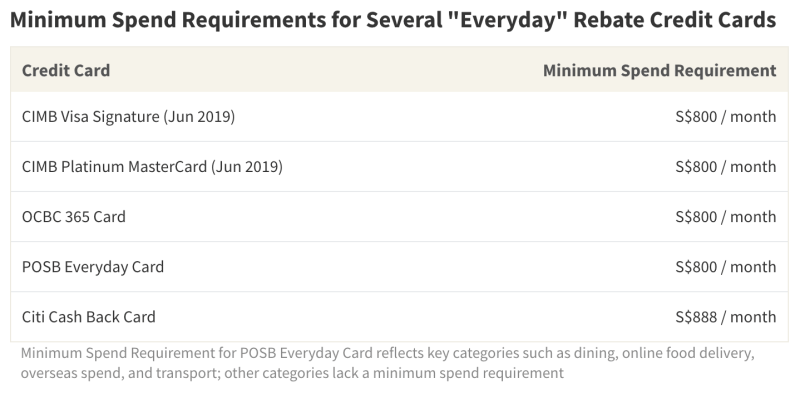 Many everyday rebate cards on the market have a minimum spend requirement of at least S$800