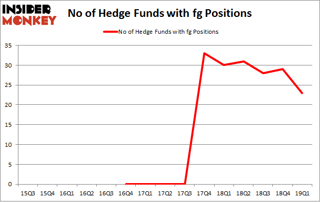 No of Hedge Funds with FG Positions
