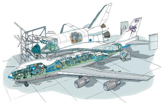 Concept artwork for the space shuttle Independence attraction at Space Center Houston illustrating the plan for exhibits inside the 747 Shuttle Carrier Aircraft and orbiter mockup.