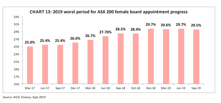 ASX 200 female board appointments over the years. Source: Financy