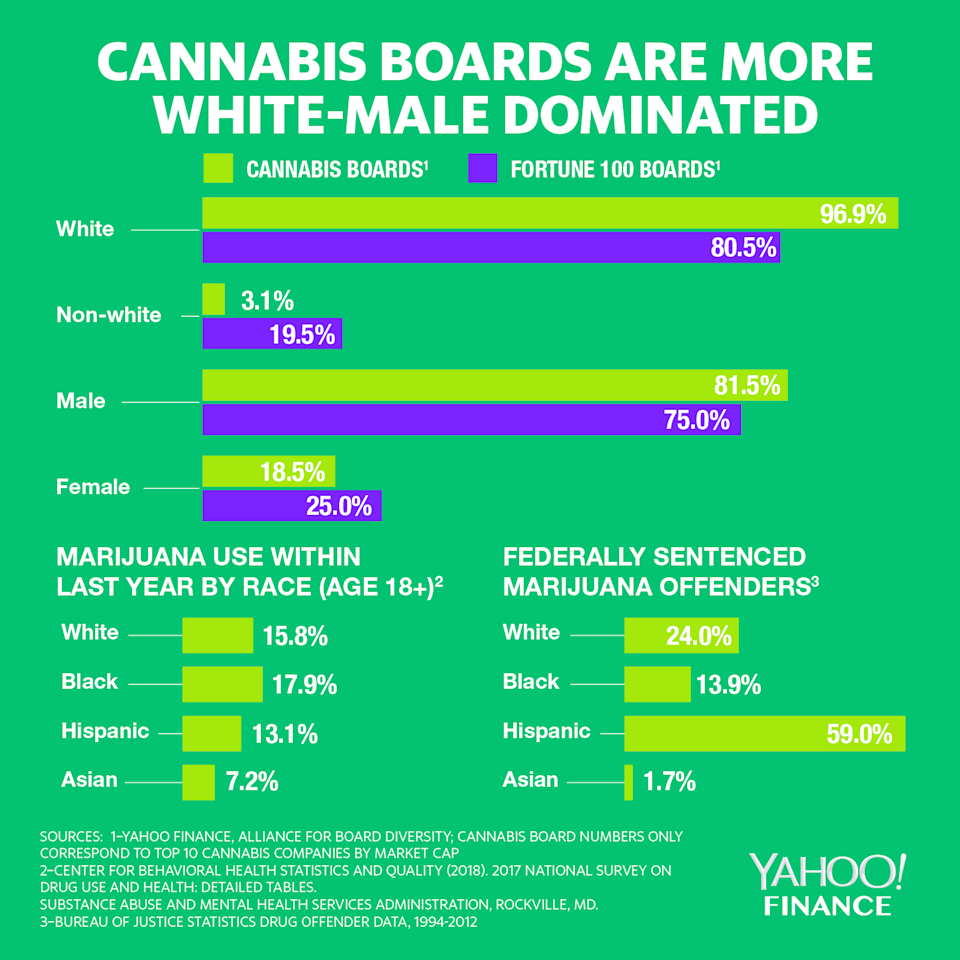 WHITE BOARDS: Despite the fact that marijuana usage rates among whites and non-whites in the U.S. are mostly similar, and the fact that communities of color face a higher number of marijuana arrests, a Yahoo Finance analysis shows the boards of the top marijuana companies are still disproportionately made up of white men.