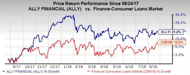 Strong fundamentals make Ally Financial (ALLY) stock worth adding to your investment portfolio right now.
