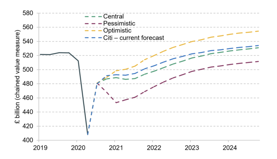 Scenarios for real quarterly UK GDP. Chart: IFS