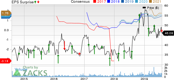 United States Cellular Corporation Price, Consensus and EPS Surprise