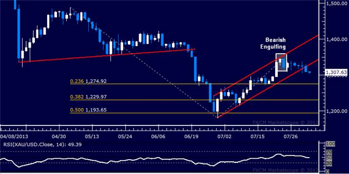 Forex_Dollar_Rally_Resumes_in_Earnest_SP_500_Finally_Overtakes_1700_body_Picture_7.png, Dollar Rally Resumes in Earnest, S&P 500 Finally Overtakes 1700
