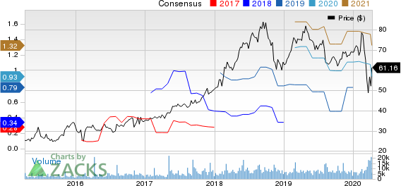 GoDaddy Inc. Price and Consensus