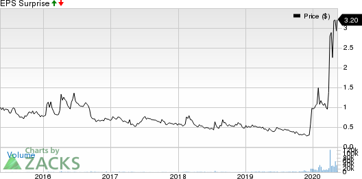 CytoDyn Inc Price and EPS Surprise