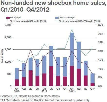 Chart of the Day: Shoebox demand wanes