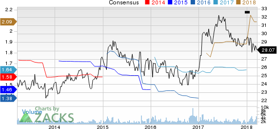 Silgan Holdings Inc. Price and Consensus
