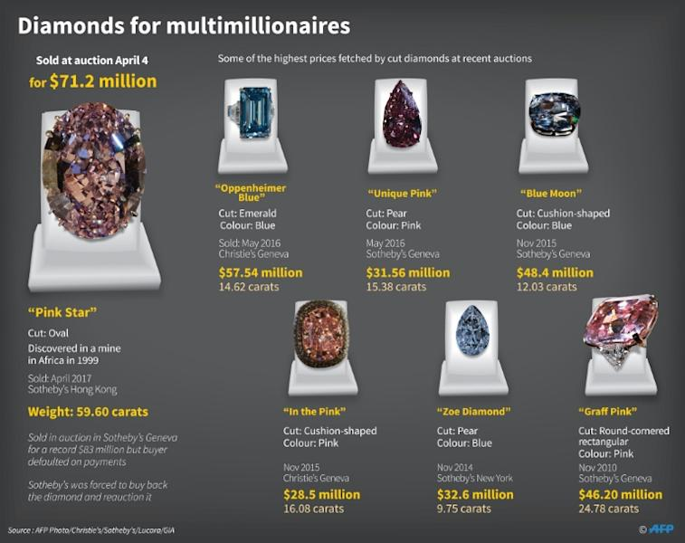 Diamonds for multimillionaires