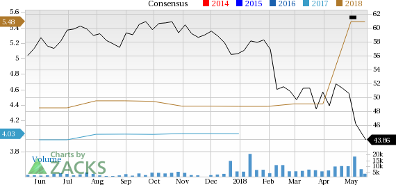 Although overlooked by the investors, Crown Holdings (CCK) looks well-positioned for a solid gain, supported by a favorable Zacks rank and positive estimate revisions.