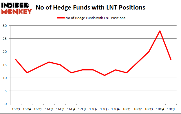 No of Hedge Funds with LNT Positions