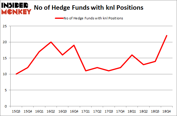 No of Hedge Funds with KNL Positions
