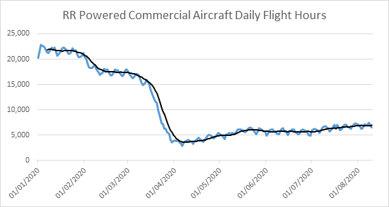 Flight hours chart