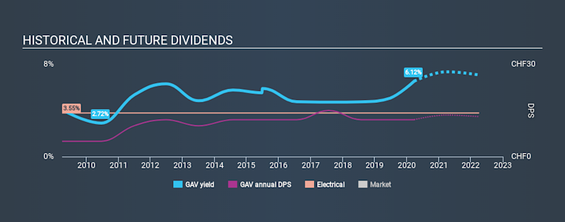 SWX:GAV Historical Dividend Yield March 26th 2020