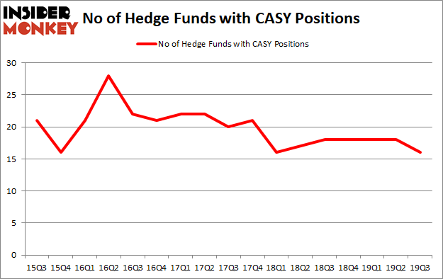 Is CASY A Good Stock To Buy?