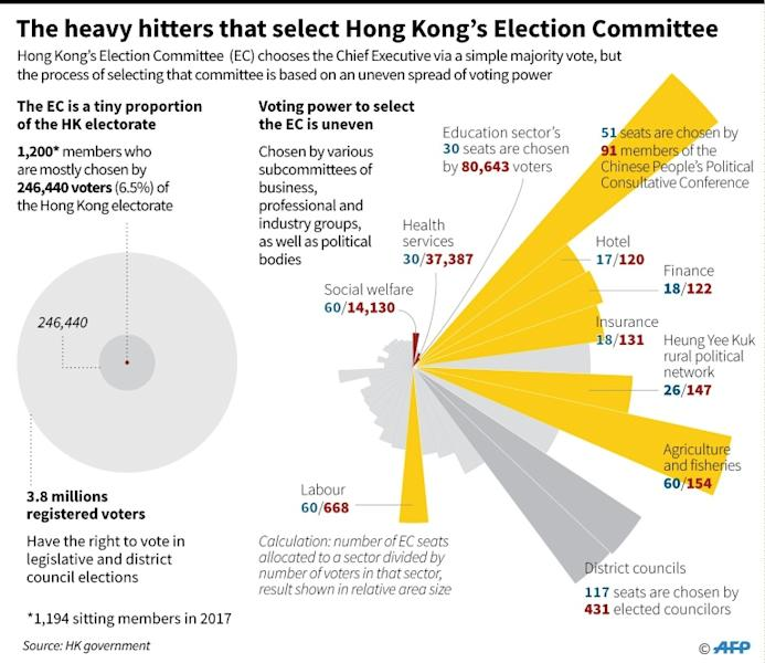 Hong Kong's leadership candidates are (L-R) Carrie Lam, John Tsang and Woo Kwok-hing