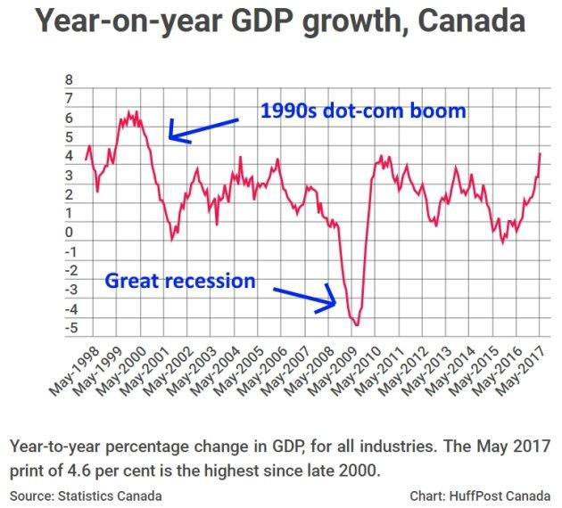 GDP Growth in Q2