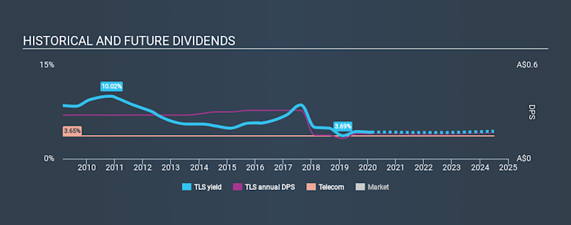 ASX:TLS Historical Dividend Yield, February 21st 2020
