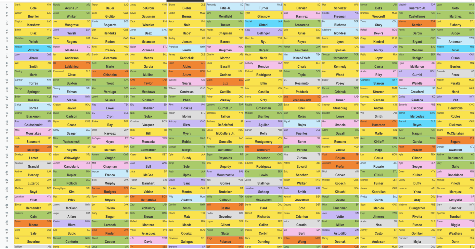 Round-by-round results from a recent NFBC draft.