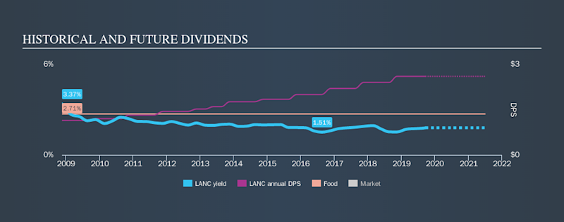 NasdaqGS:LANC Historical Dividend Yield, September 20th 2019