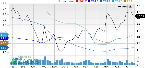 Is Builders FirstSource (BLDR) A Great Pick for Value Investors?