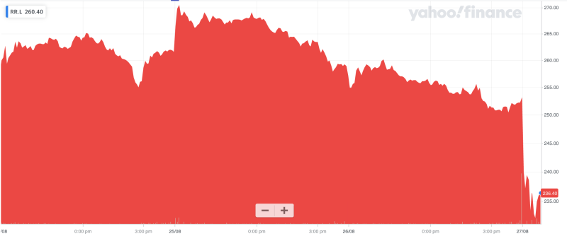 Rolls-Royce shares dropped sharply after first-half results were published. Photo: Yahoo Finance UK