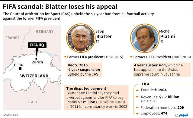 FIFA scandal: Blatter suspension upheld (AFP Photo/Jean Michel Cornu)