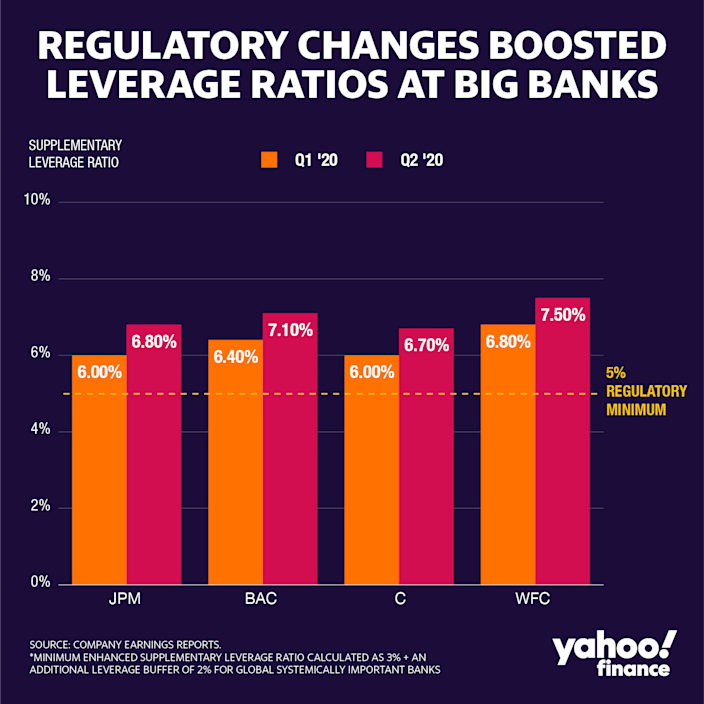 By reducing the calculation of the total leverage exposure (the denominator of the SLR), all four big banks were able to increase their SLRs in the second quarter. (Credit: David Foster / Yahoo Finance)