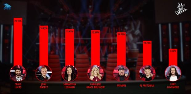 Voice SA Finale Results Percentages
