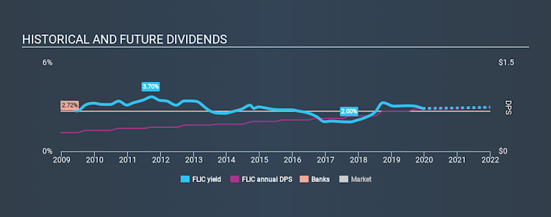NasdaqCM:FLIC Historical Dividend Yield, December 14th 2019