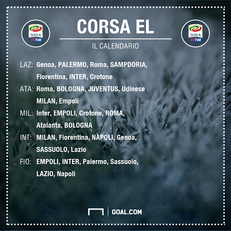 Corsa EL calendario PS ita