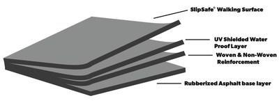 The four layers of Ox's new ToughSkin HT Ice & Water Guard™ roof underlayment