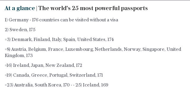 At a glance | The world's 25 most powerful passports
