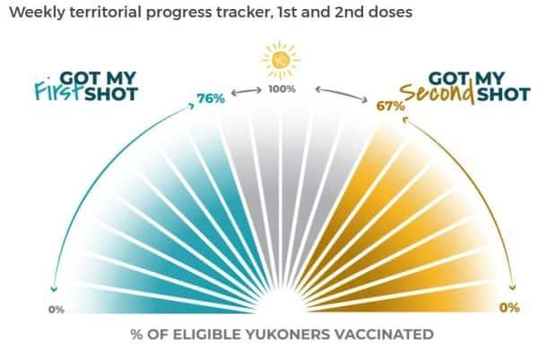 Yukon's COVID-19 vaccine tracker gives a weekly snapshot of how much of the eligible population has received shots.