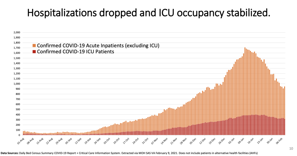 Ontario's COVID-19 hospitalizations, ICU occupancy (Ontario COVID-19 Science Advisory Table)