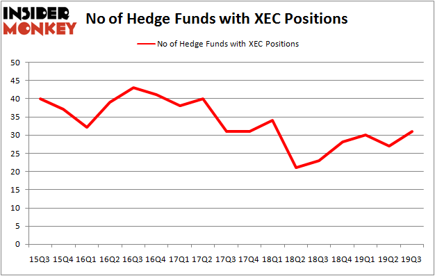Is XEC A Good Stock To Buy?