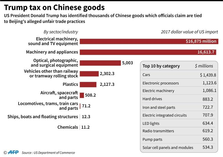 Chart showing the 2017 value of sectors that will be hit by President Donald Trump's tariffs on Chinese goods